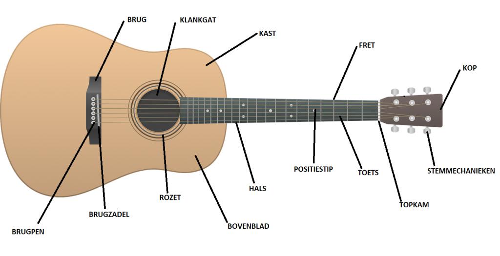onderdelen gitaar